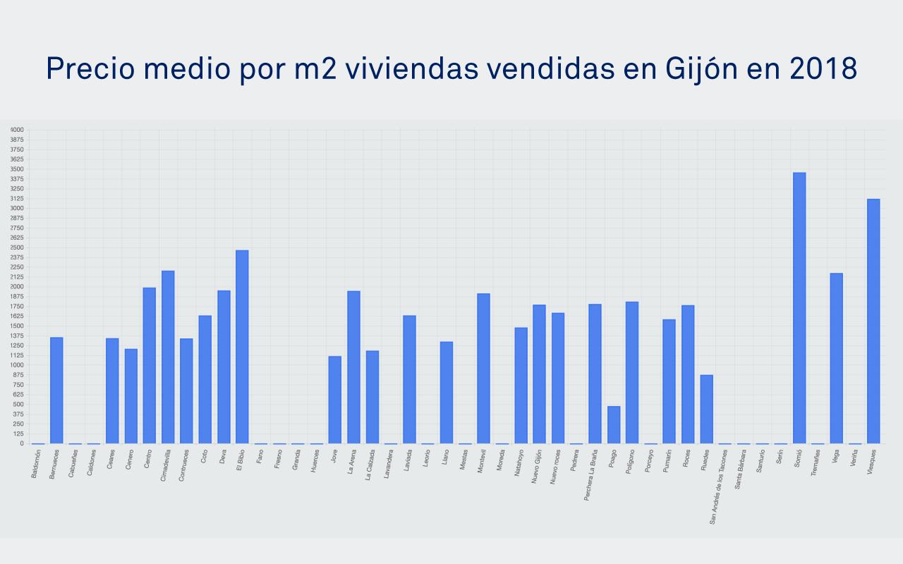 Tabla de precio medio por m2 en Gijón