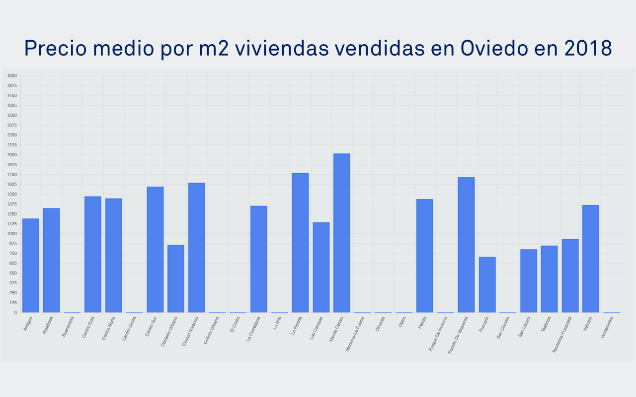 Tabla de precio medio por m2 en Oviedo
