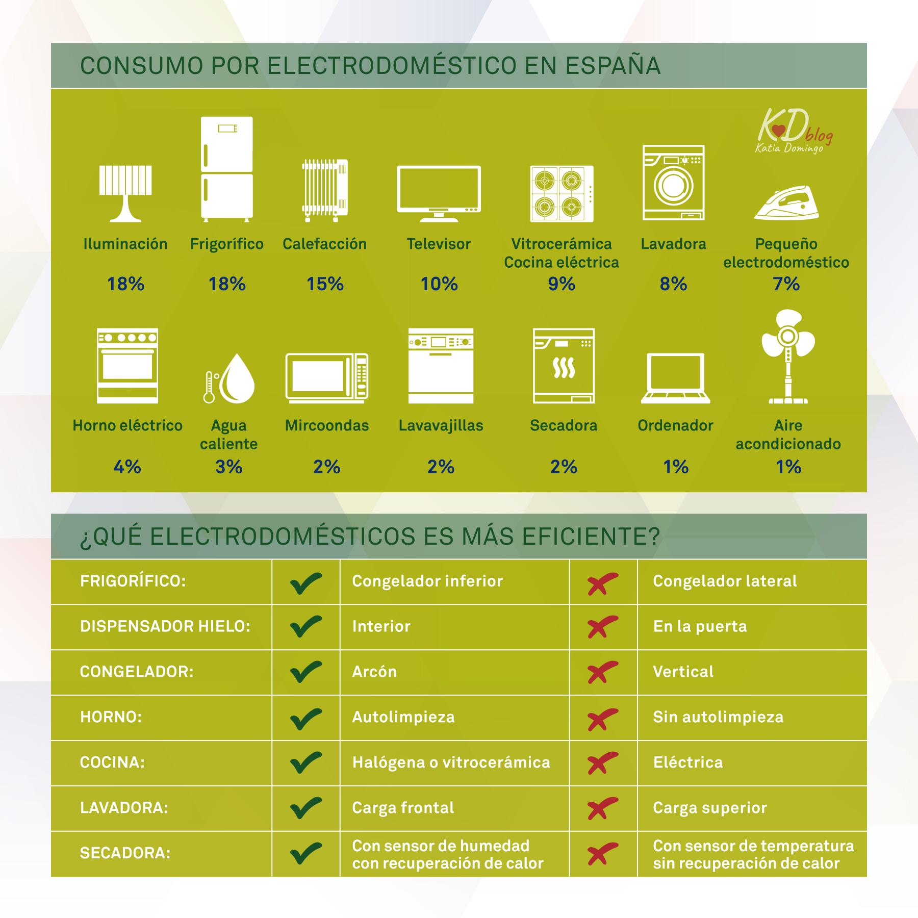 Viviendas Green: ¿Qué electrodoméstico es más eficiente?